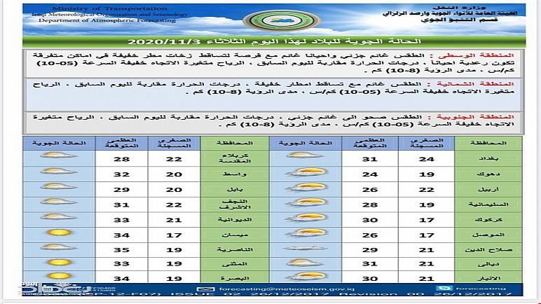 أمطار رعدية وارتفاع بدرجات الحرارة في توقعات طقس العراق حتى نهاية الأسبوع