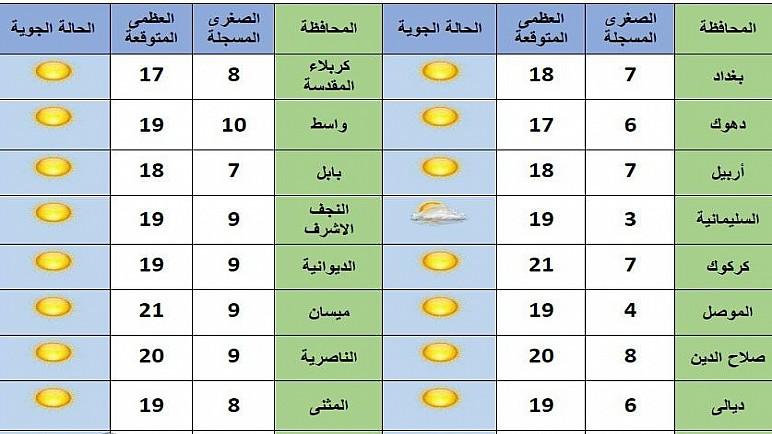 أمطار غزيرة وانخفاض في درجات الحرارة العراق الأسبوع المقبل